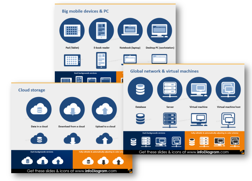 mobile devices global network cloud user it ppt
