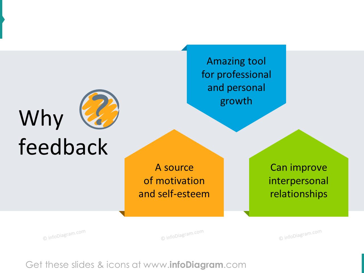 feedback why training visuals