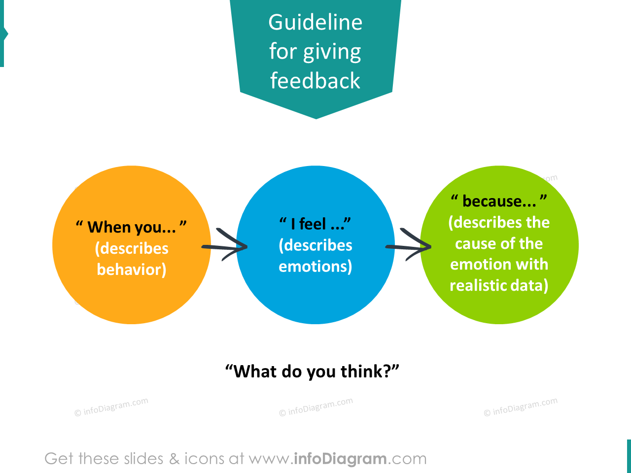 give feedback rules powerpoint