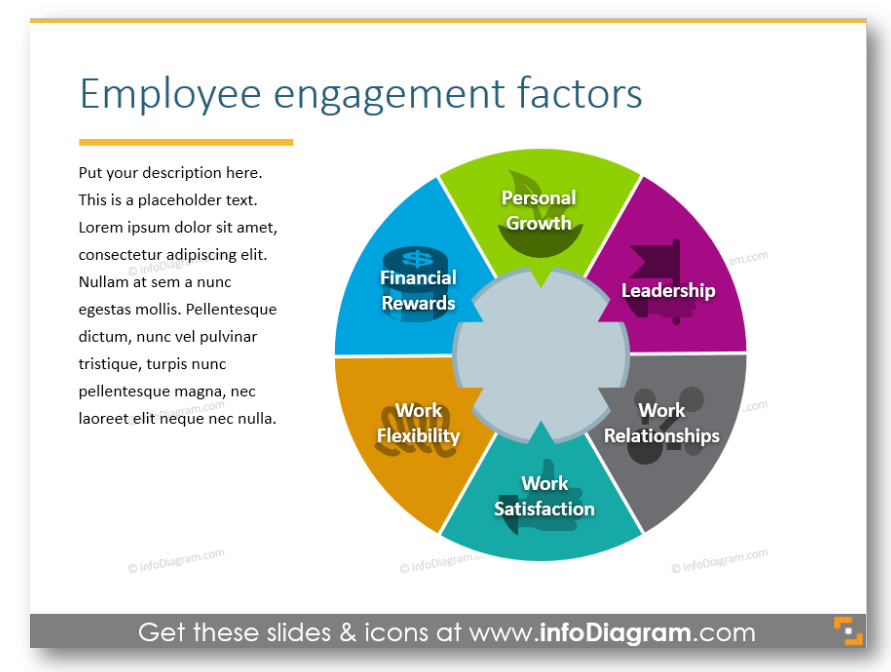 employee engagement factors circle HR management