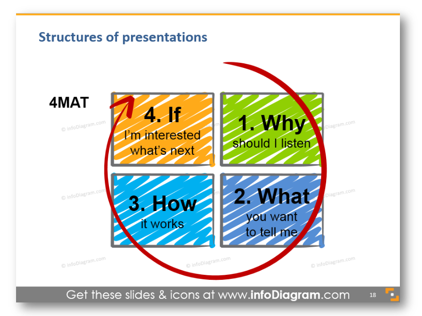 4mat presentation structure if why how what
