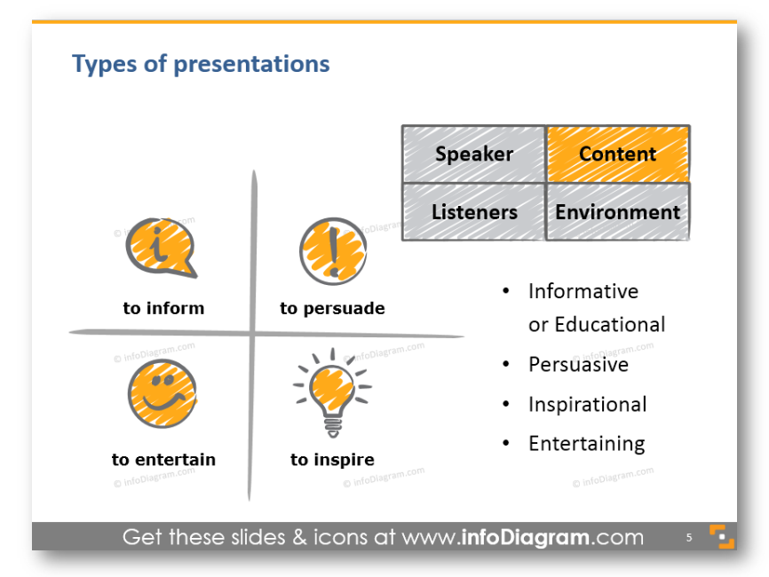 Presentation content informative educational persuasive entertaining inspiring