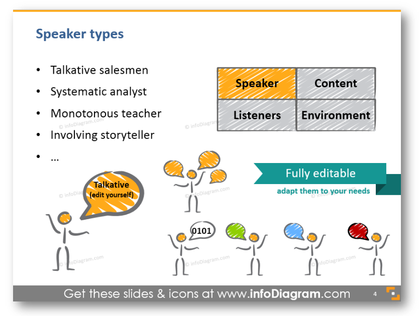 Speaker types talkative salesman systematic analyst monotonous teacher storyteller ppt chart