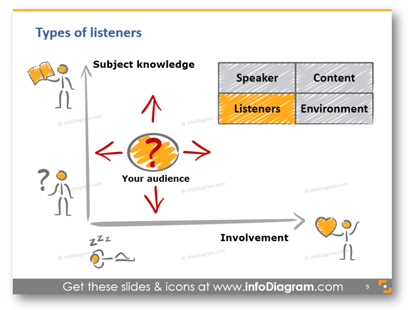 involment knowledge chart your audience ppt