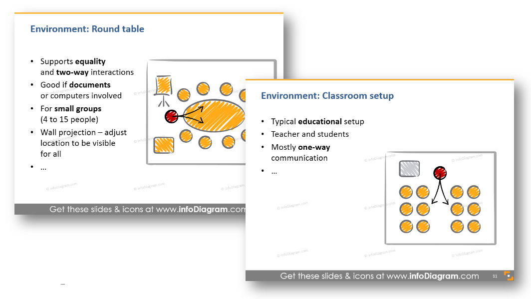 presentation environment round table classroom setup