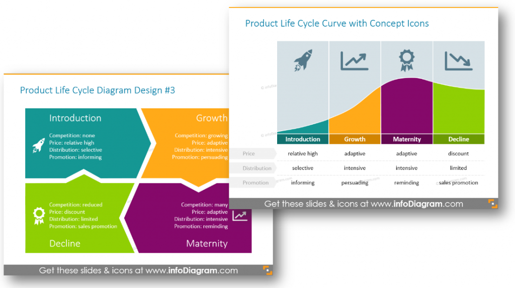 Product life cycle introduction growth maternity decline ppt blog product life cycle introduction growth maternity decline ppt ccuart Gallery