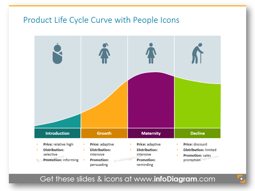 benefit and limitation of product life cycle The product life cycle discusses the stages which a product has to go through since the day of its birth to the day it benefits and limitations of product life cycle.