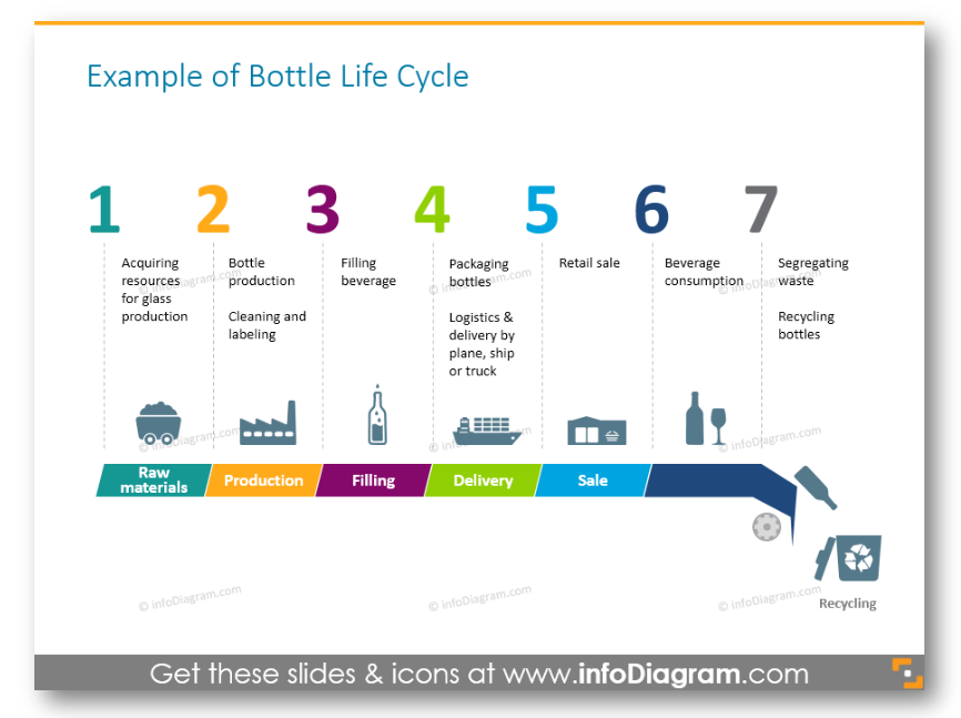 brand life cycle stages