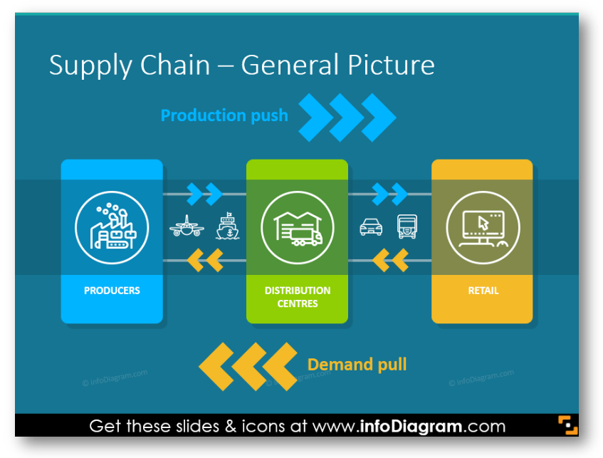 Supply Chain management General Picture ppt