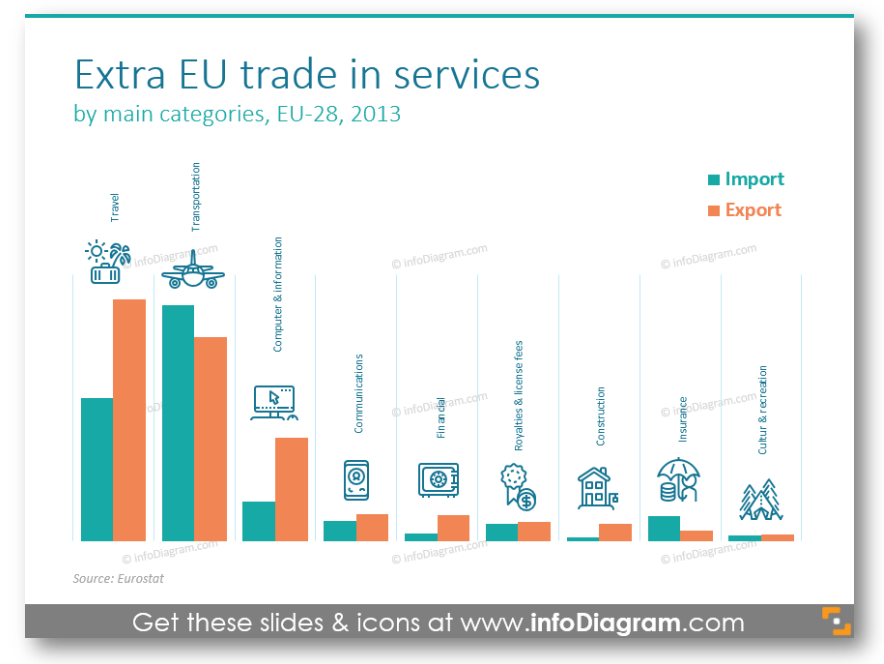 Extra EU trade in services diagram import export