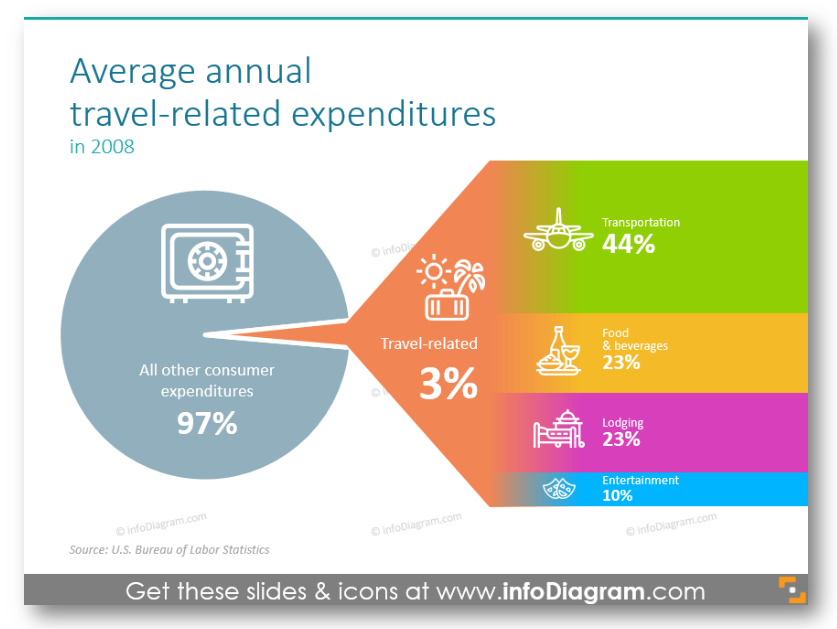 Average annual travel-related expenditures pie chart symbols ppt