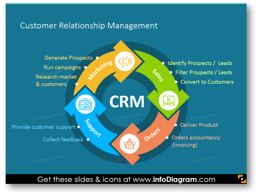 Customer Relationship Management Process model marketing sales support order