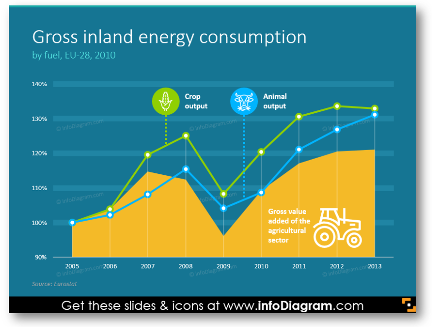 Gross inland energy consumption stacked chart