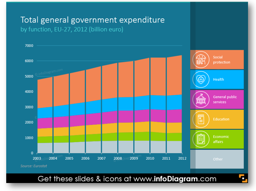 Total general government expenditure diagram bar chart