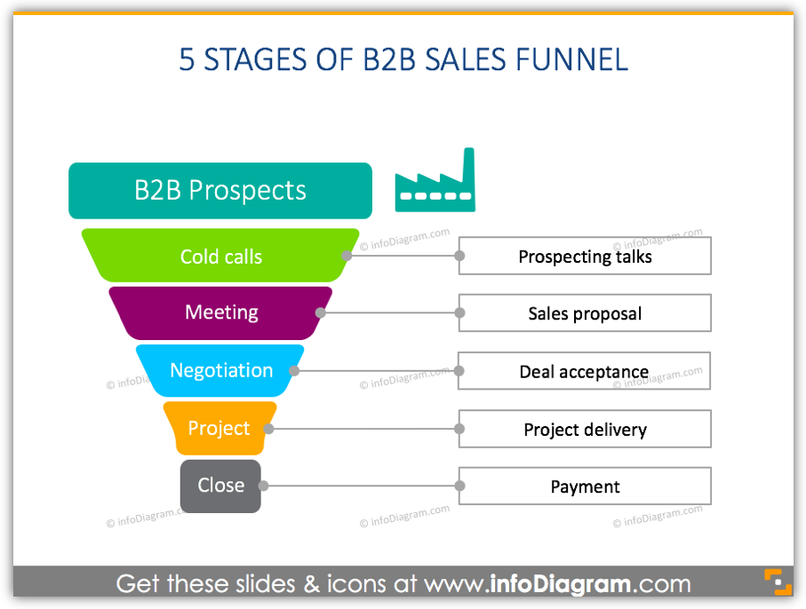 5 stages b2b sales funnel