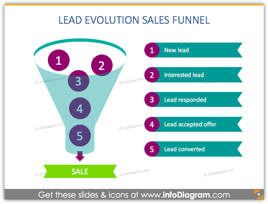 lead evolution sales funnel