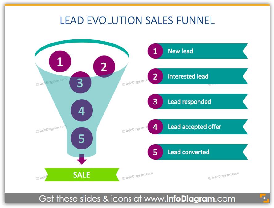 lead evolution sales funnel