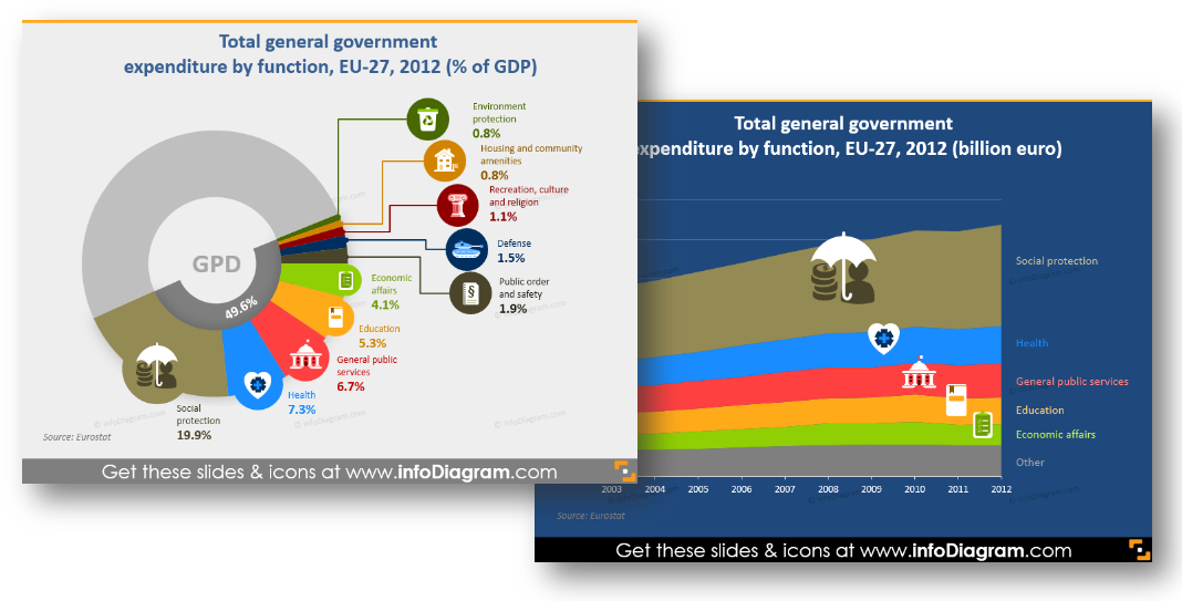 chart examples powerpoint government expenditure