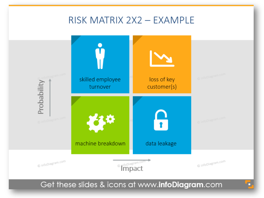 risk matrix diagram ppt