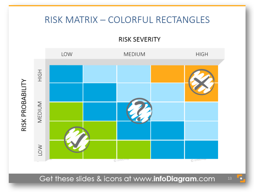 risk matrix probability severity level hand drawn icons