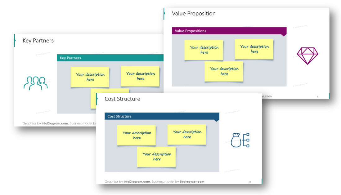 business canvas key partners value proposition cost structure ppt