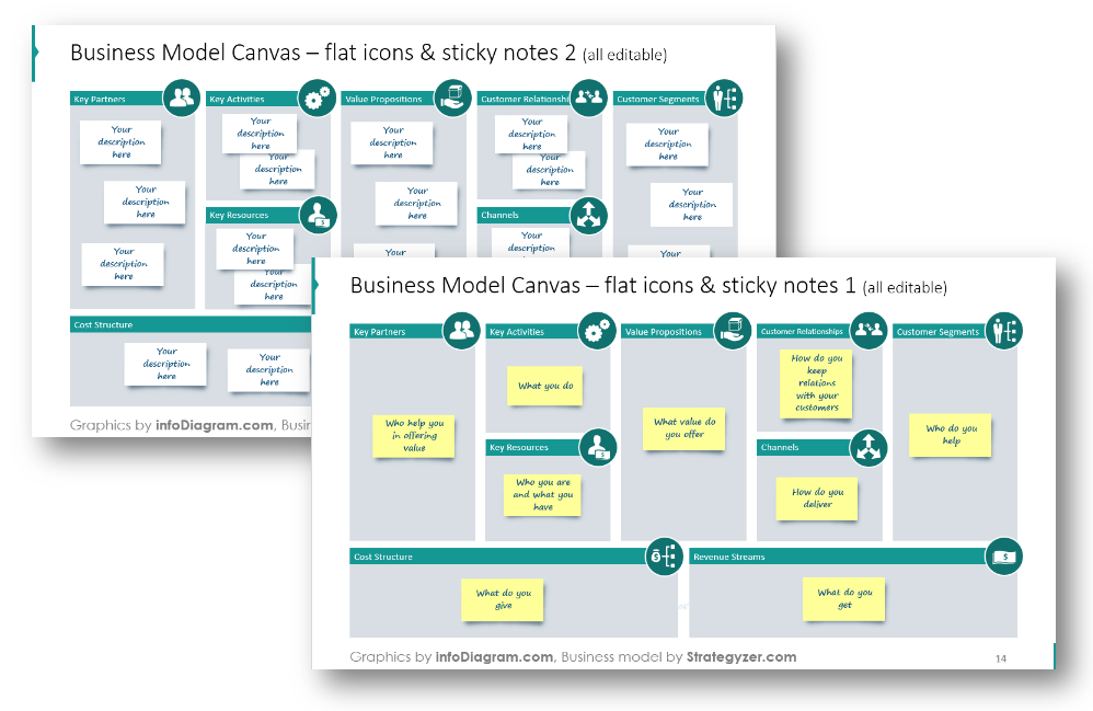Business model canvas and 3 ways of presenting it infodiagram business model canvas template sticky notes flashek