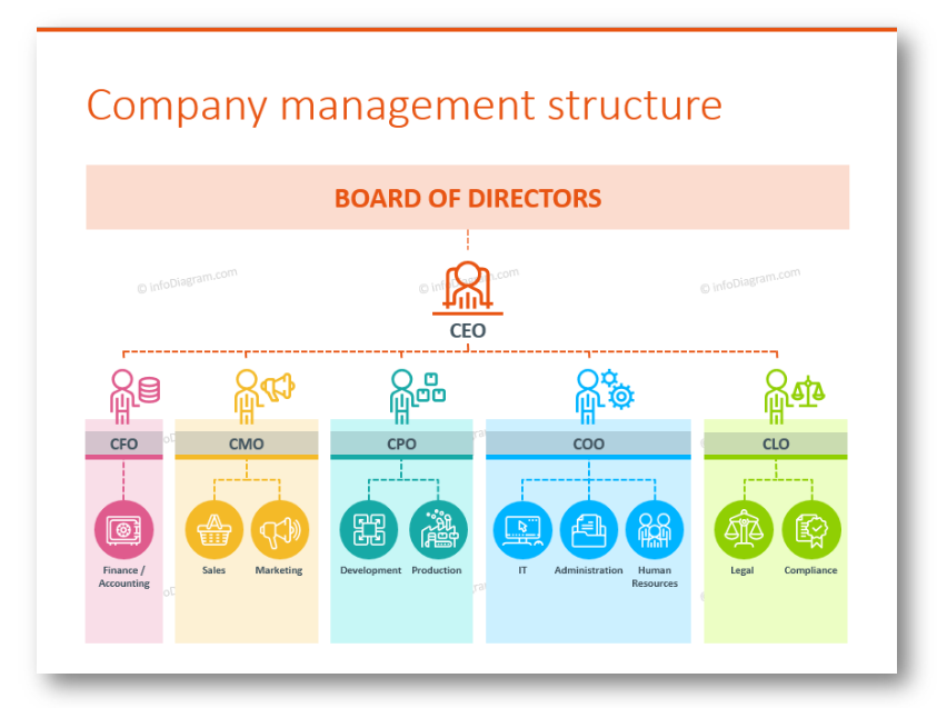 company management structure ppt organizational chart