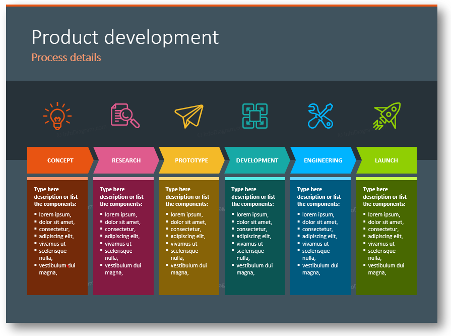 process details research and development ppt