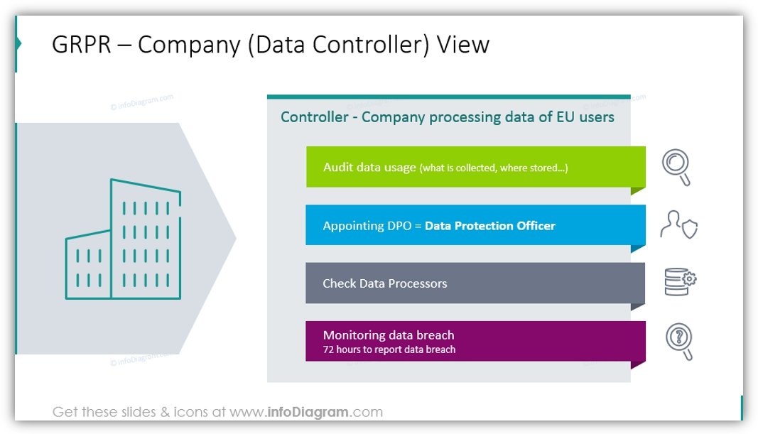 Data Controller gdpr slide ppt