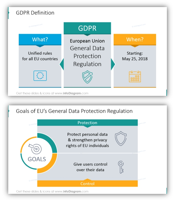 Data Privacy GDPR goals definition