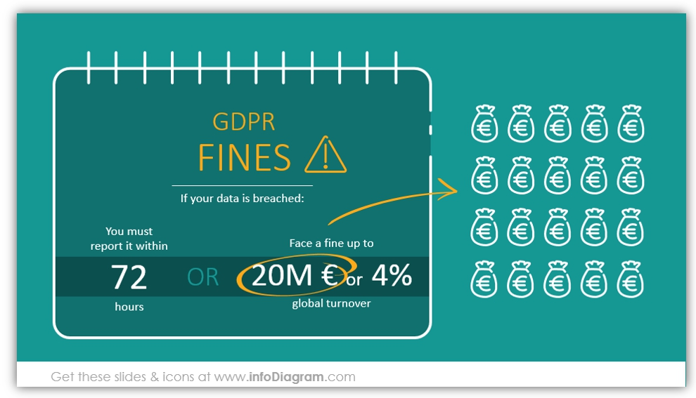 gdpr fines penalties infographics ppt