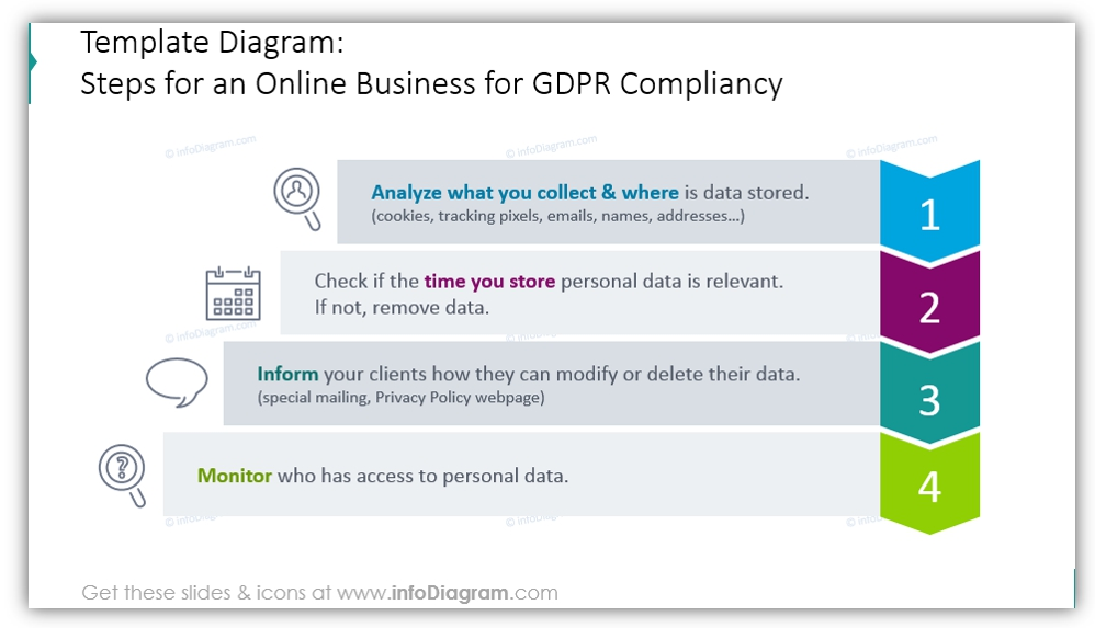 Steps Online Business GDPR Compliancy ppt
