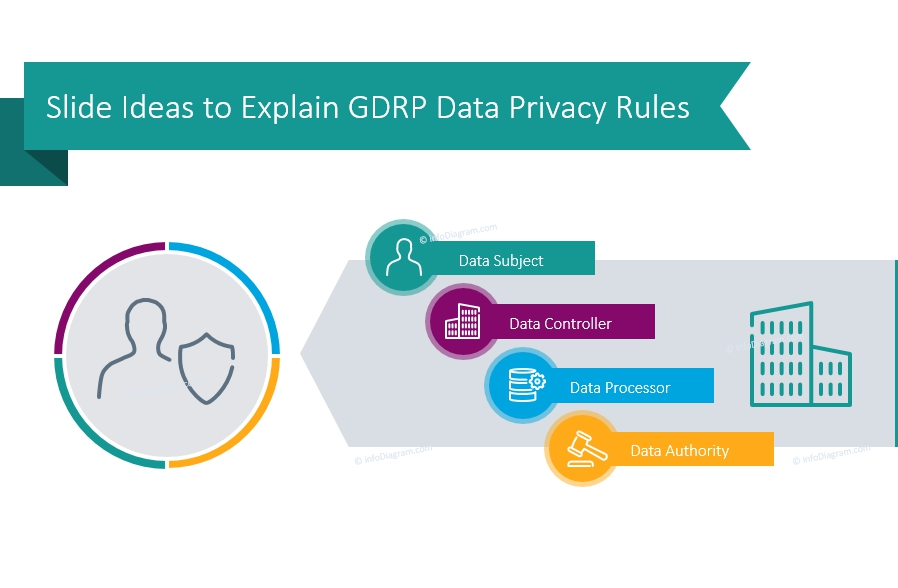 Ten Slide Ideas to Explain GDRP Data Privacy Rules