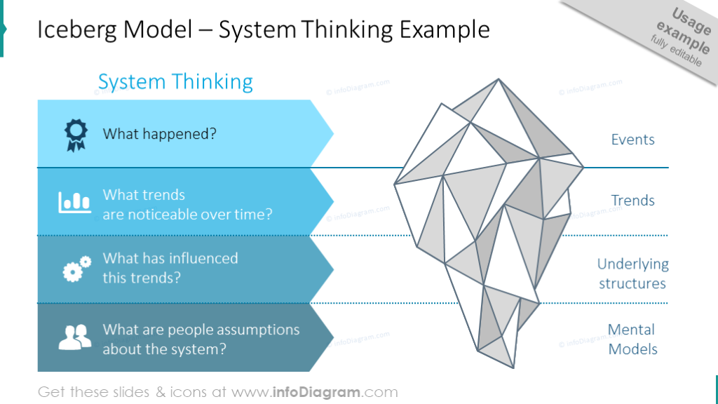 Thinking system illustrated with iceberg model