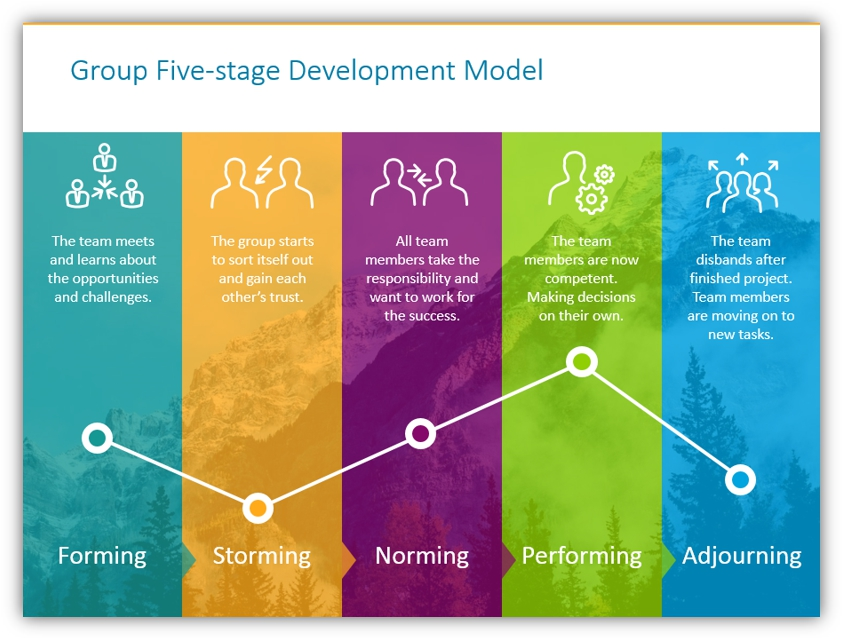Group Development Dynamics ppt diagram