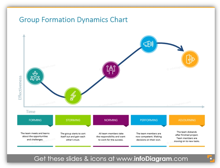 Group formation Dynamics chart
