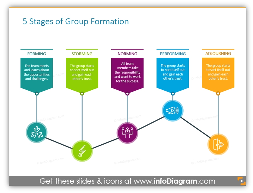 stages group formation ppt