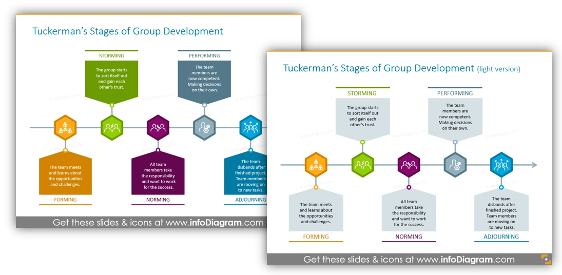 Tuckman group development ppt