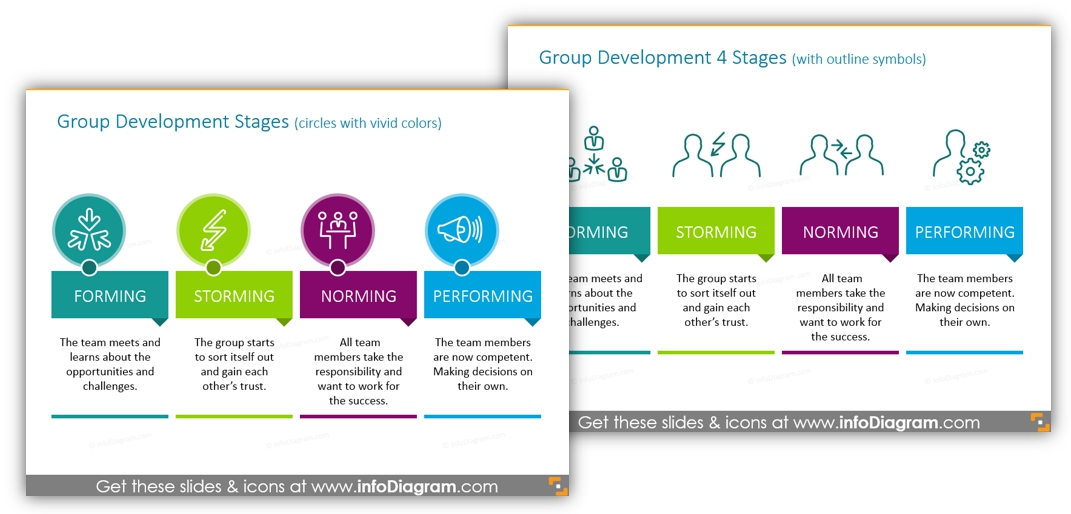 Group Development 4 Stages