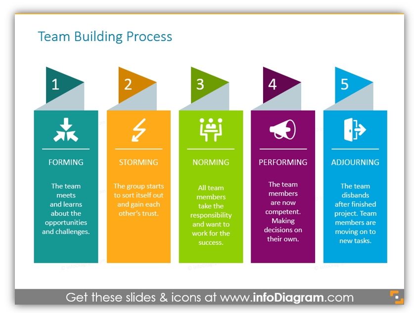 team building process ppt chart