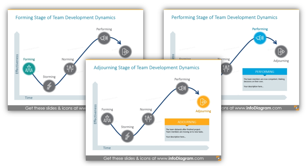 Stages Team Development Dynamics