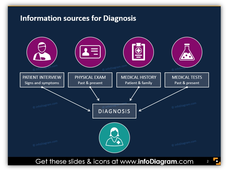healthcare graphics Information sources for Diagnosis chart