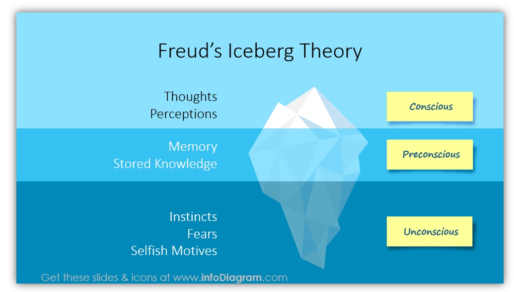 Iceberg Model Template freud model ppt