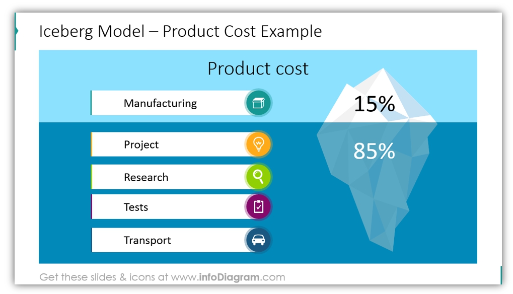 iceberg diagram product cost example ppt