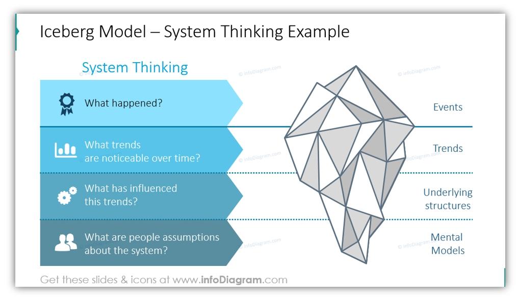6 Ideas Of Iceberg Model Diagrams In A Presentation - Blog