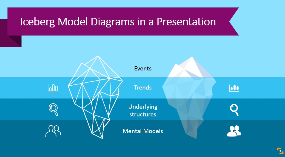 6 ideas of Iceberg Model Diagrams in a Presentation
