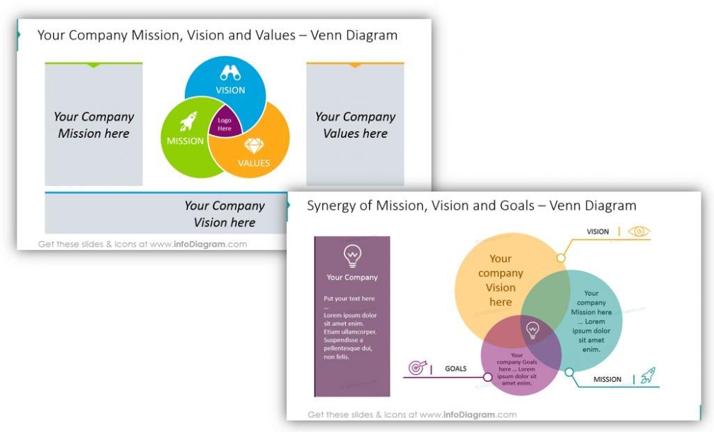 vision and mission illustration venn diagram