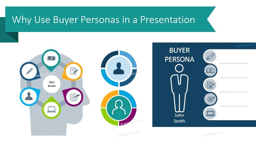 Why Use Buyer Personas in a Presentation