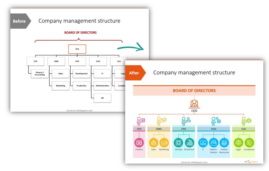 organizational chart orgchart powerpoint