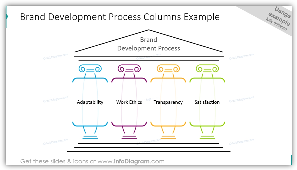 pillar diagram design brand development process